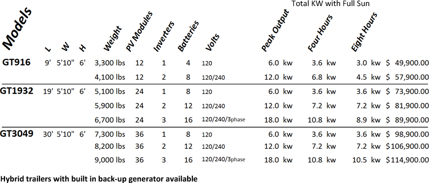 GreenTow Mobile Solar Trailer stats